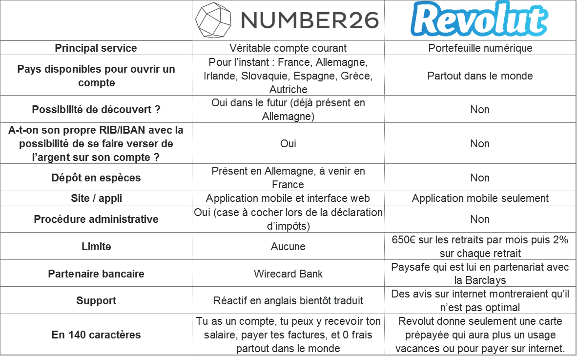 Number26 vs Revolut