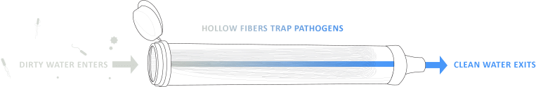 lifestraw-filtre