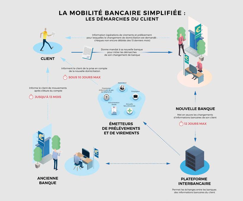 Processus mobilité bancaire